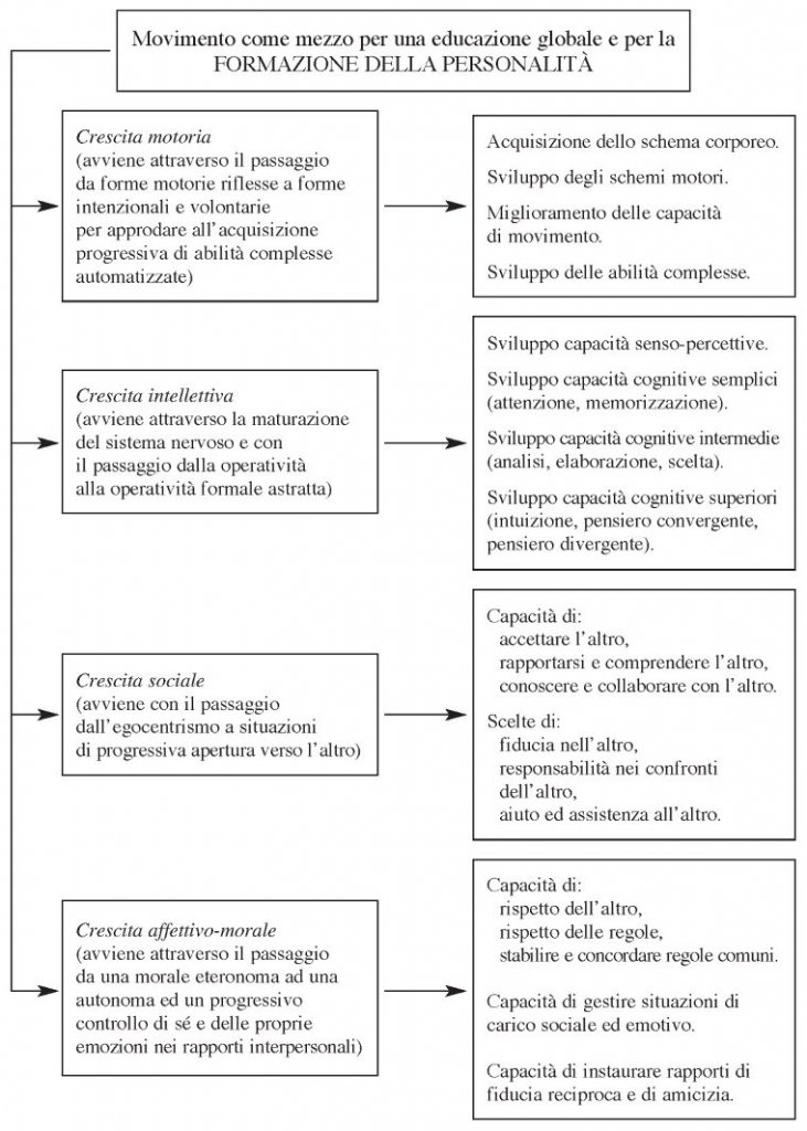 Benefici delle attività motorie sullo sviluppo intellettivo, comunicativo, motorio e socio-affettivo